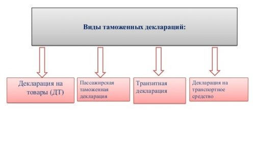 Виды таможенных деклараций