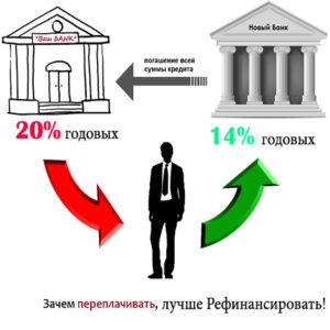 Виды рефинансирования