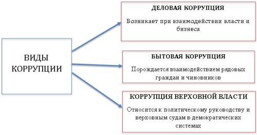 Основные виды коррупции