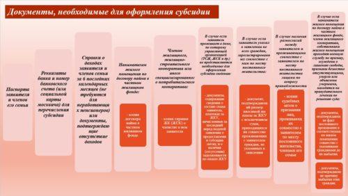 Перечень документов для получения субсидии