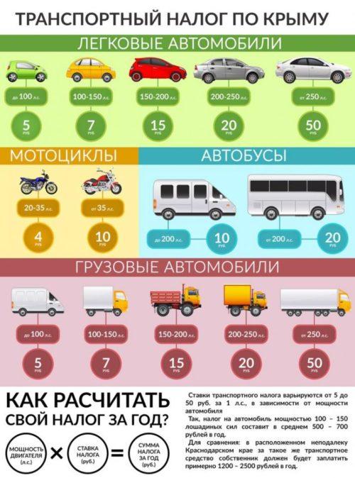 Факторы влияющие на транспортный налог